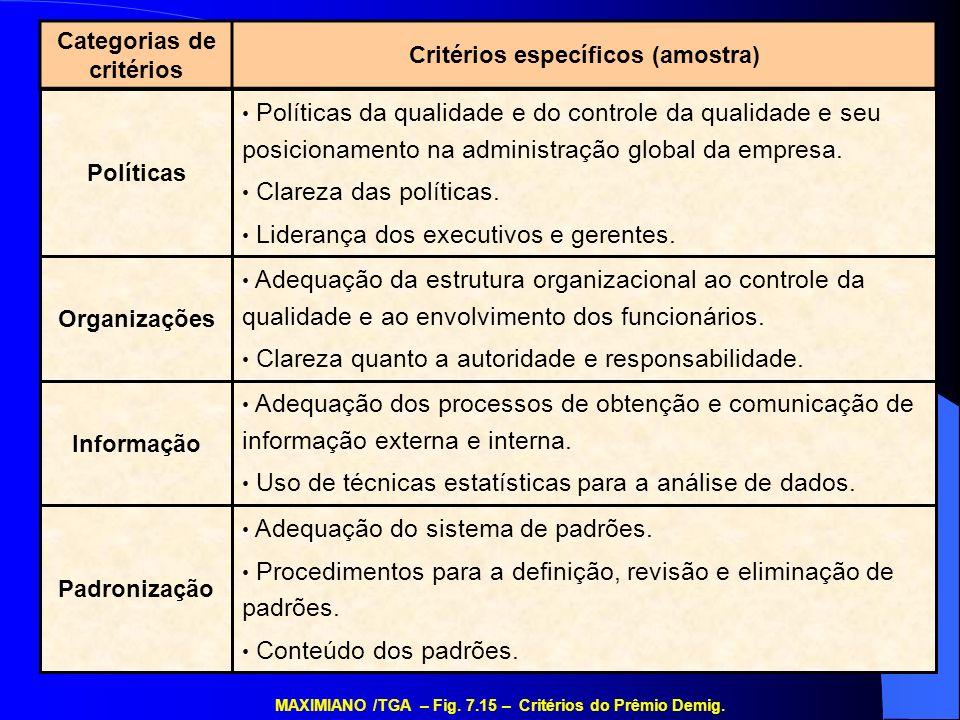 Adequação do sistema de padrões. Procedimentos para a definição, revisão e eliminação de padrões. Conteúdo dos padrões. Adequação dos processos de obt