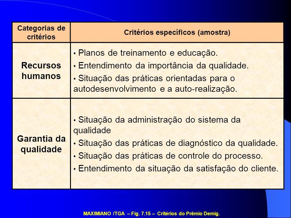 Categorias de critérios Critérios específicos (amostra) Situação da administração do sistema da qualidade Situação das práticas de diagnóstico da qual