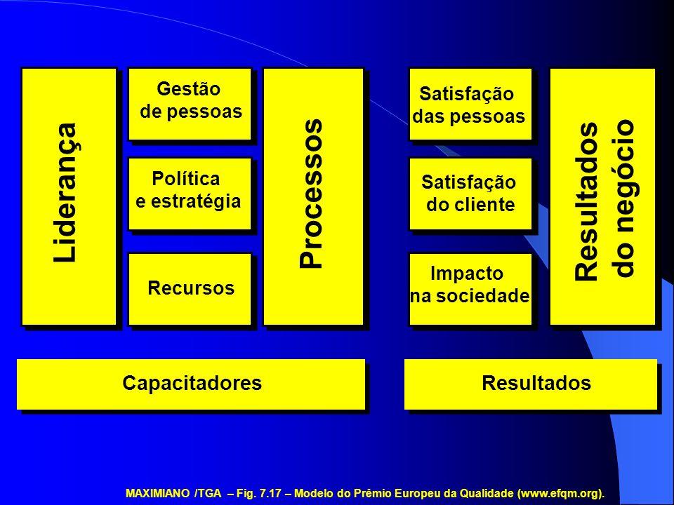 Liderança Gestão de pessoas Política e estratégia Recursos Capacitadores Processos Satisfação das pessoas Satisfação do cliente Impacto na sociedade R