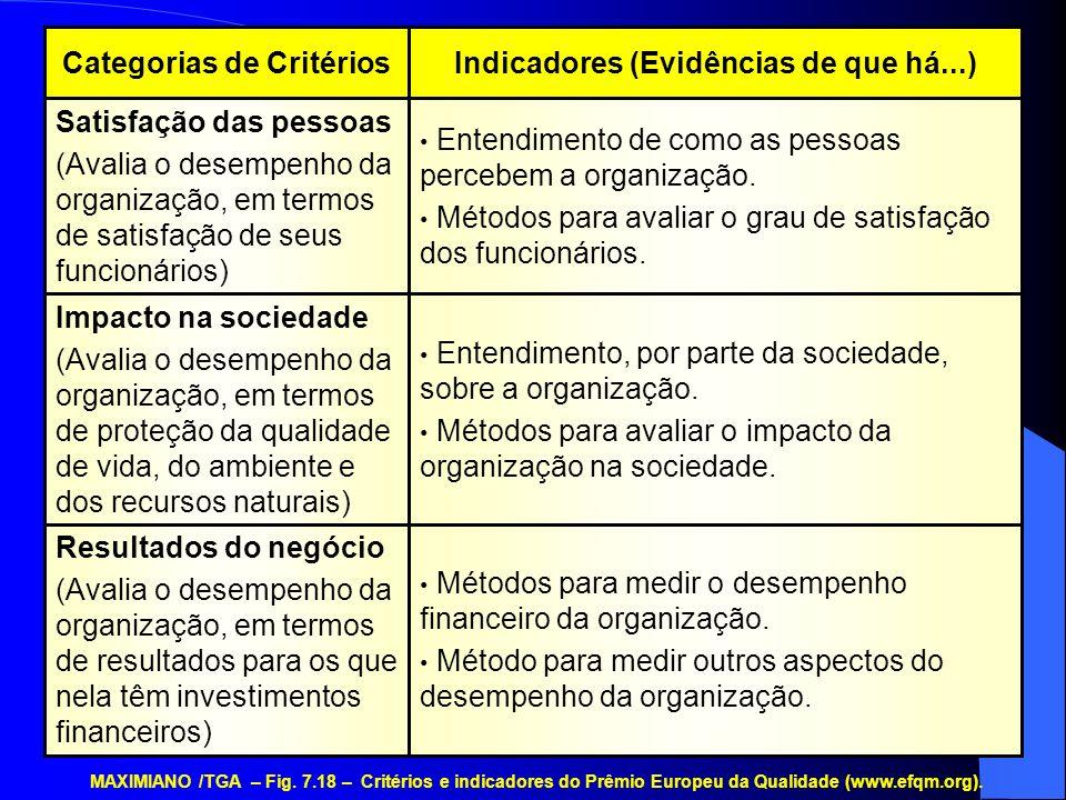 Indicadores (Evidências de que há...)Categorias de Critérios Métodos para medir o desempenho financeiro da organização. Método para medir outros aspec