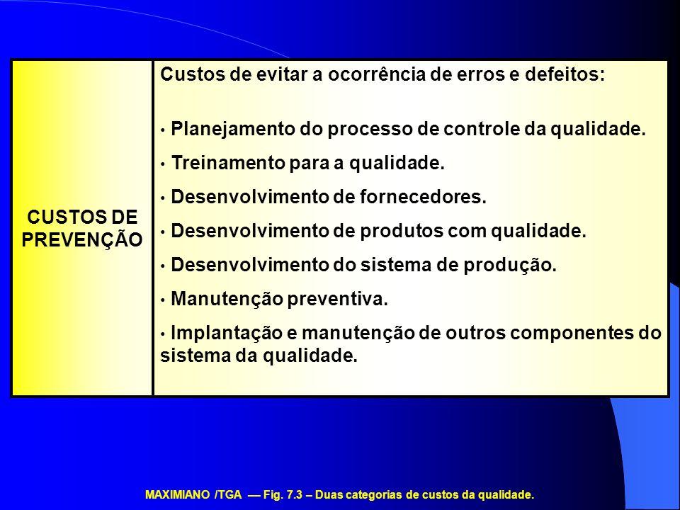 Custos de evitar a ocorrência de erros e defeitos: Planejamento do processo de controle da qualidade. Treinamento para a qualidade. Desenvolvimento de