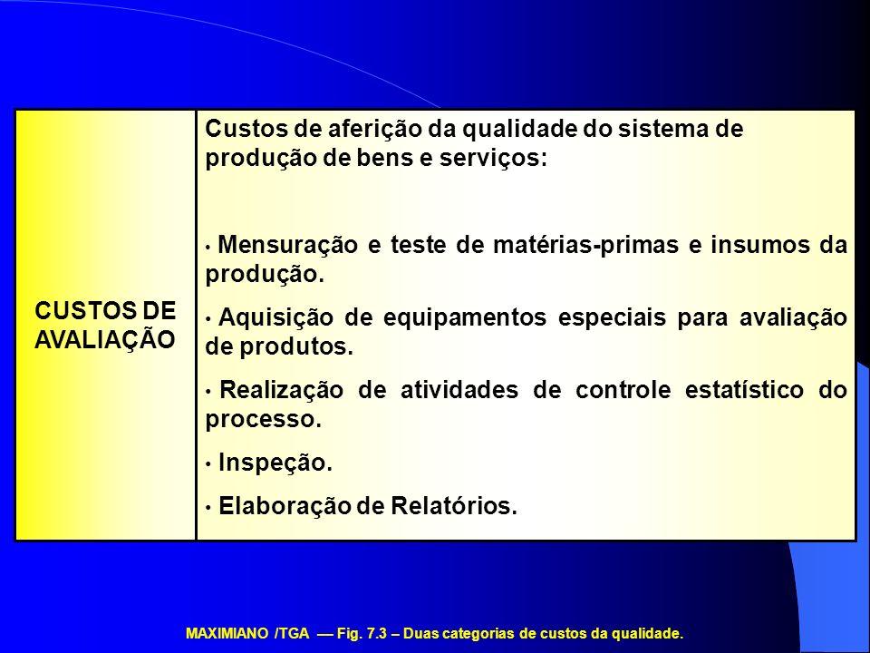 Custos de aferição da qualidade do sistema de produção de bens e serviços: Mensuração e teste de matérias-primas e insumos da produção. Aquisição de e