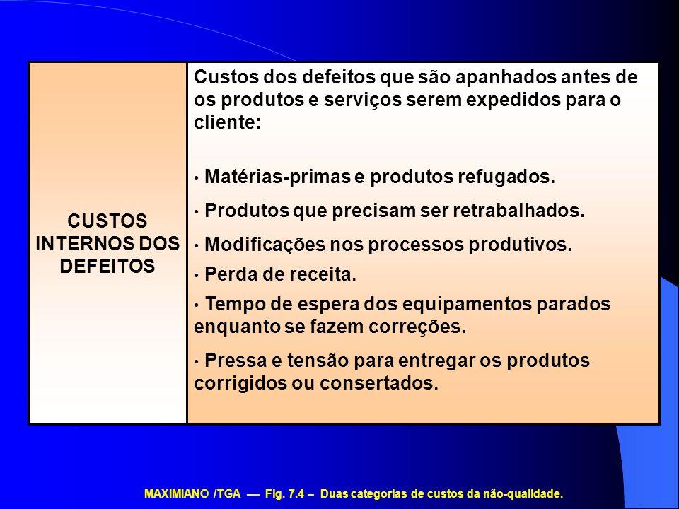 Custos dos defeitos que são apanhados antes de os produtos e serviços serem expedidos para o cliente: Matérias-primas e produtos refugados. Produtos q