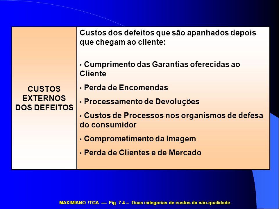 Custos dos defeitos que são apanhados depois que chegam ao cliente: Cumprimento das Garantias oferecidas ao Cliente Perda de Encomendas Processamento