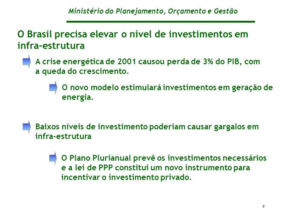 Ministério do Planejamento, Orçamento e Gestão 2 A crise energética de 2001 causou perda de 3% do PIB, com a queda do crescimento. Baixos níveis de in