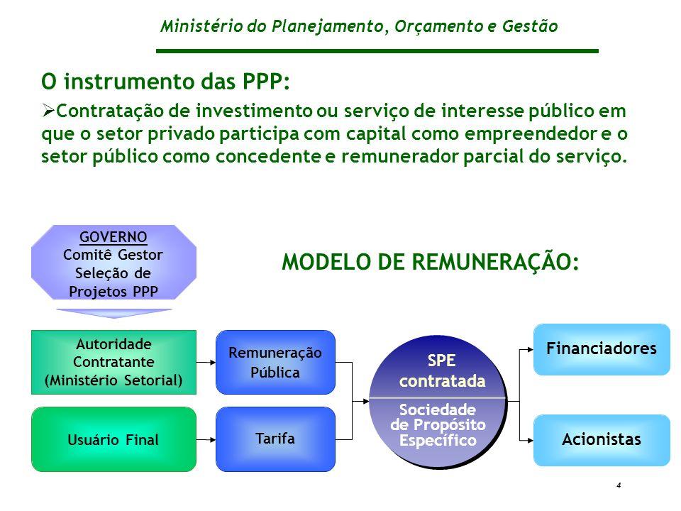 Ministério do Planejamento, Orçamento e Gestão 4 Autoridade Contratante (Ministério Setorial) Sociedade de Propósito Específico SPE contratada Tarifa