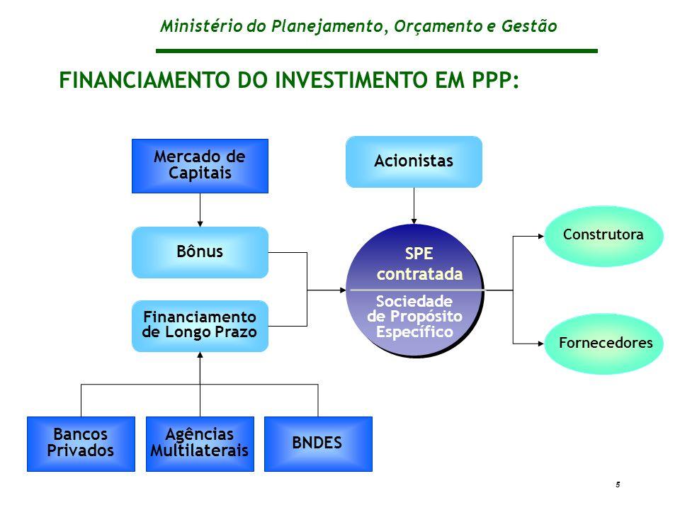 Ministério do Planejamento, Orçamento e Gestão 5 BNDES Bônus Agências Multilaterais Financiamento de Longo Prazo Mercado de Capitais FINANCIAMENTO DO