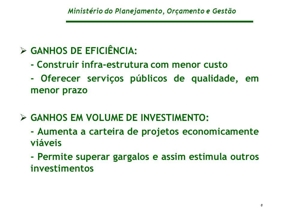 Ministério do Planejamento, Orçamento e Gestão 8 GANHOS DE EFICIÊNCIA: - Construir infra-estrutura com menor custo - Oferecer serviços públicos de qua