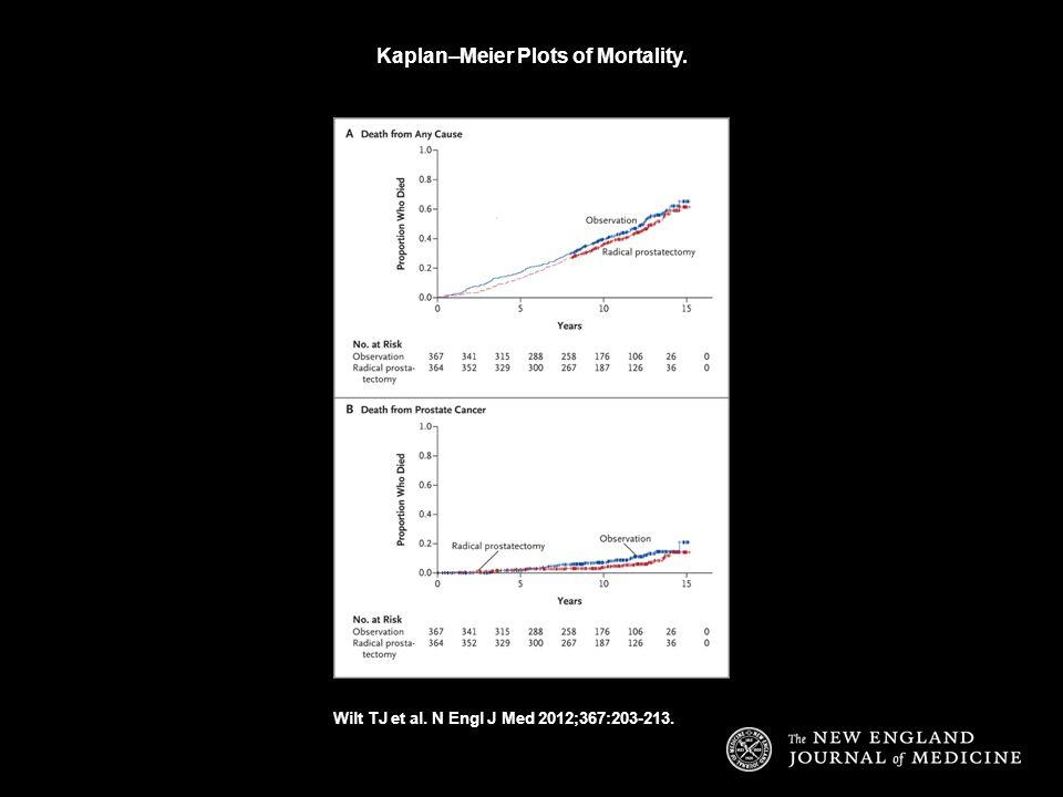Kaplan–Meier Plots of Mortality. Wilt TJ et al. N Engl J Med 2012;367:203-213.
