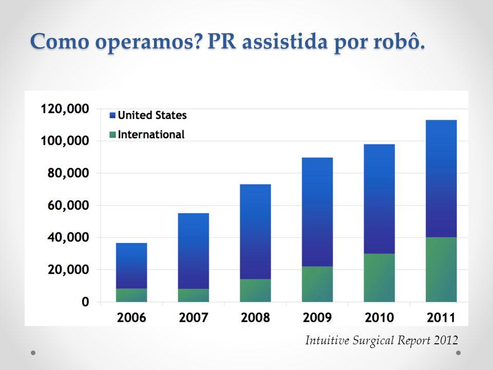Como operamos? PR assistida por robô. Intuitive Surgical Report 2012