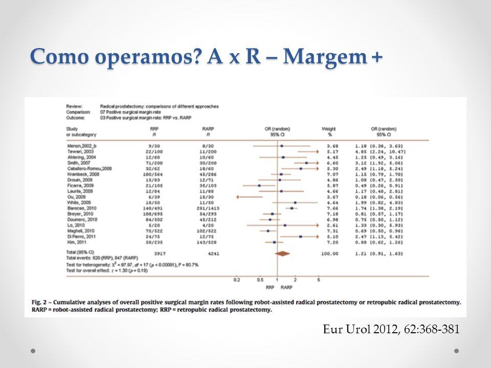 Como operamos? A x R – Margem + Eur Urol 2012, 62:368-381
