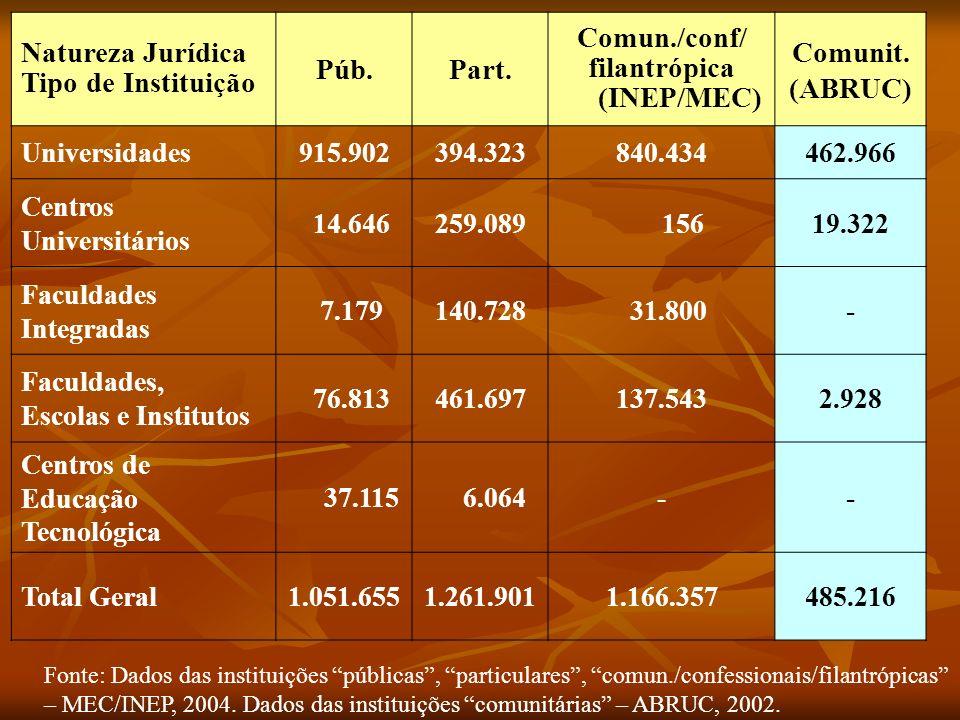 Natureza Jurídica Tipo de Instituição Púb.Part.Comun./conf/ filantrópica (INEP/MEC) Comunit.