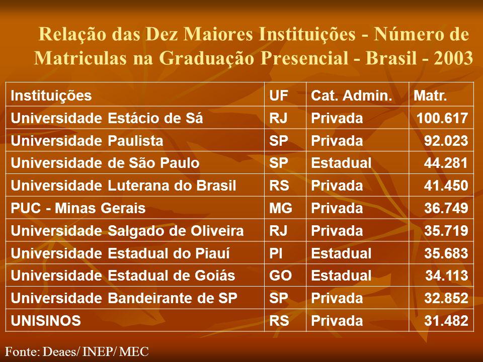 Relação das Dez Maiores Instituições - Número de Matriculas na Graduação Presencial - Brasil - 2003 InstituiçõesUFCat.