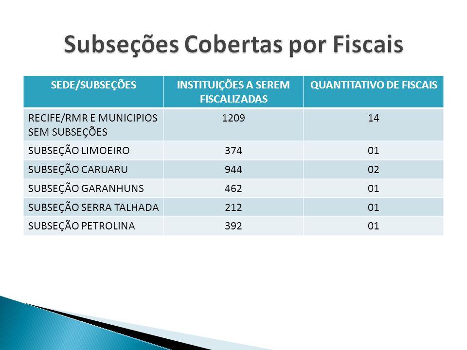 SEDE/SUBSEÇÕESINSTITUIÇÕES A SEREM FISCALIZADAS QUANTITATIVO DE FISCAIS RECIFE/RMR E MUNICIPIOS SEM SUBSEÇÕES 120914 SUBSEÇÃO LIMOEIRO37401 SUBSEÇÃO C