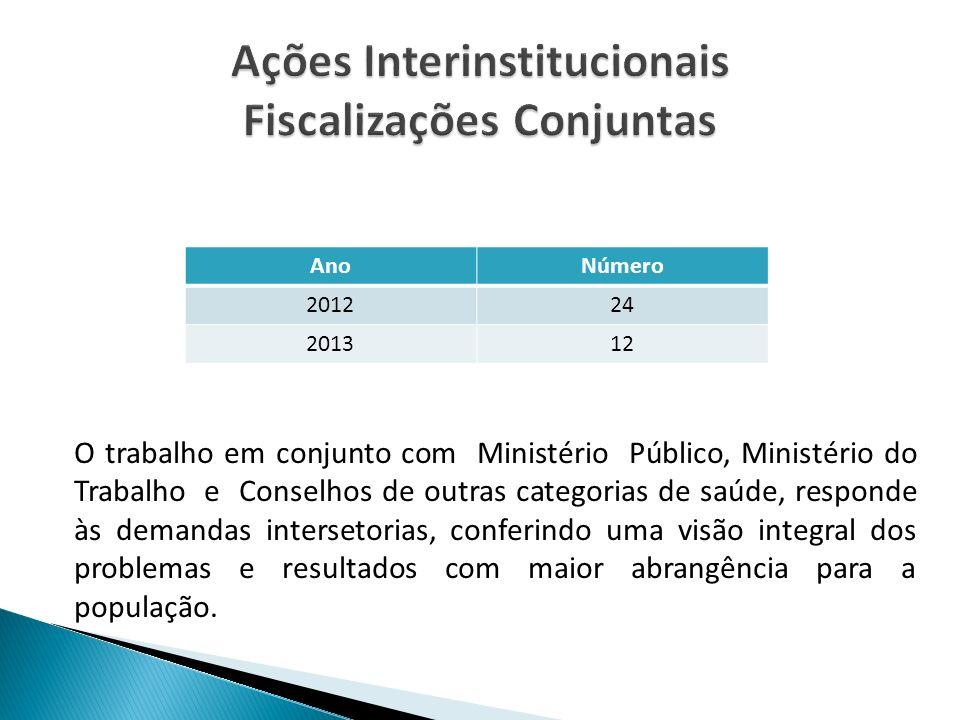 2008 à 2013: 58 Processos Éticos instaurados. Destes, 22,4% são de ofício oriundos de fiscalização.