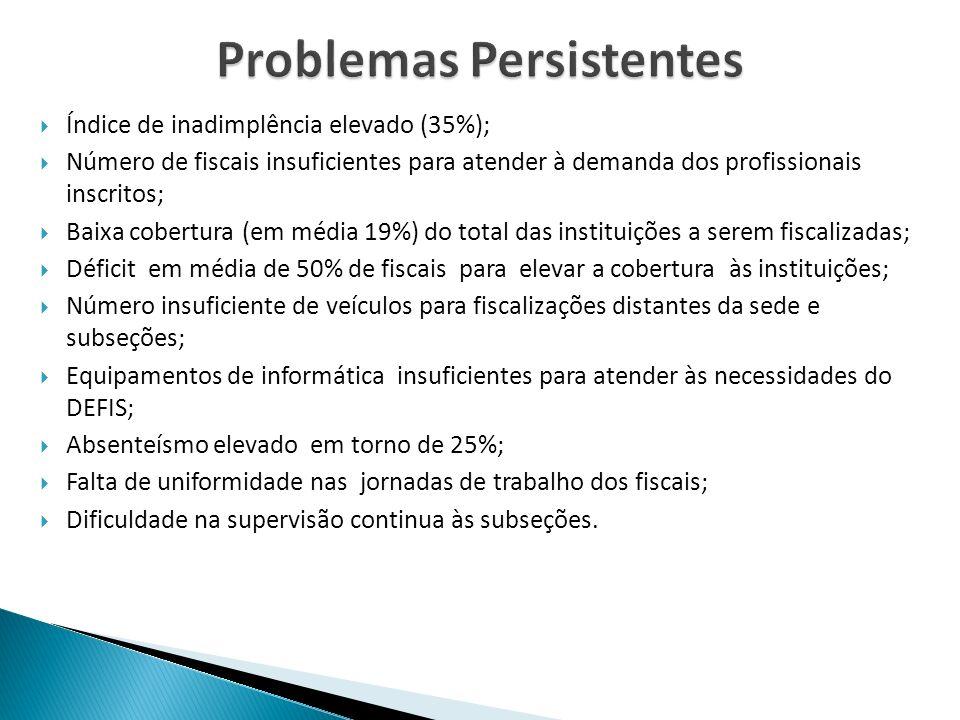 Índice de inadimplência elevado (35%); Número de fiscais insuficientes para atender à demanda dos profissionais inscritos; Baixa cobertura (em média 1