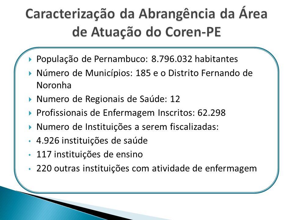 População de Pernambuco: 8.796.032 habitantes Número de Municípios: 185 e o Distrito Fernando de Noronha Numero de Regionais de Saúde: 12 Profissionai
