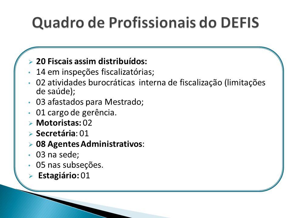 20 Fiscais assim distribuídos: 14 em inspeções fiscalizatórias; 02 atividades burocráticas interna de fiscalização (limitações de saúde); 03 afastados