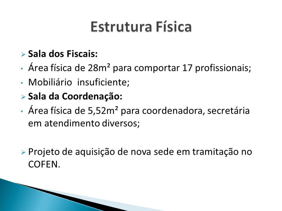 Sala dos Fiscais: Área física de 28m² para comportar 17 profissionais; Mobiliário insuficiente; Sala da Coordenação: Área física de 5,52m² para coorde