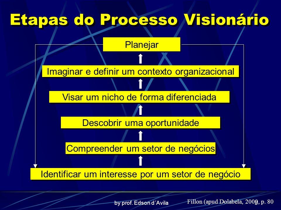 by prof. Edson d´Avila8 Etapas do Processo Visionário Planejar Imaginar e definir um contexto organizacional Visar um nicho de forma diferenciada Desc