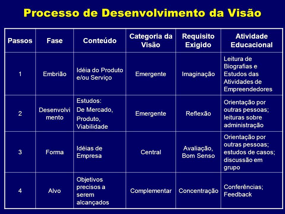 Processo de Desenvolvimento da Visão PassosFaseConteúdo Categoria da Visão Requisito Exigido Atividade Educacional 1Embrião Idéia do Produto e/ou Serv