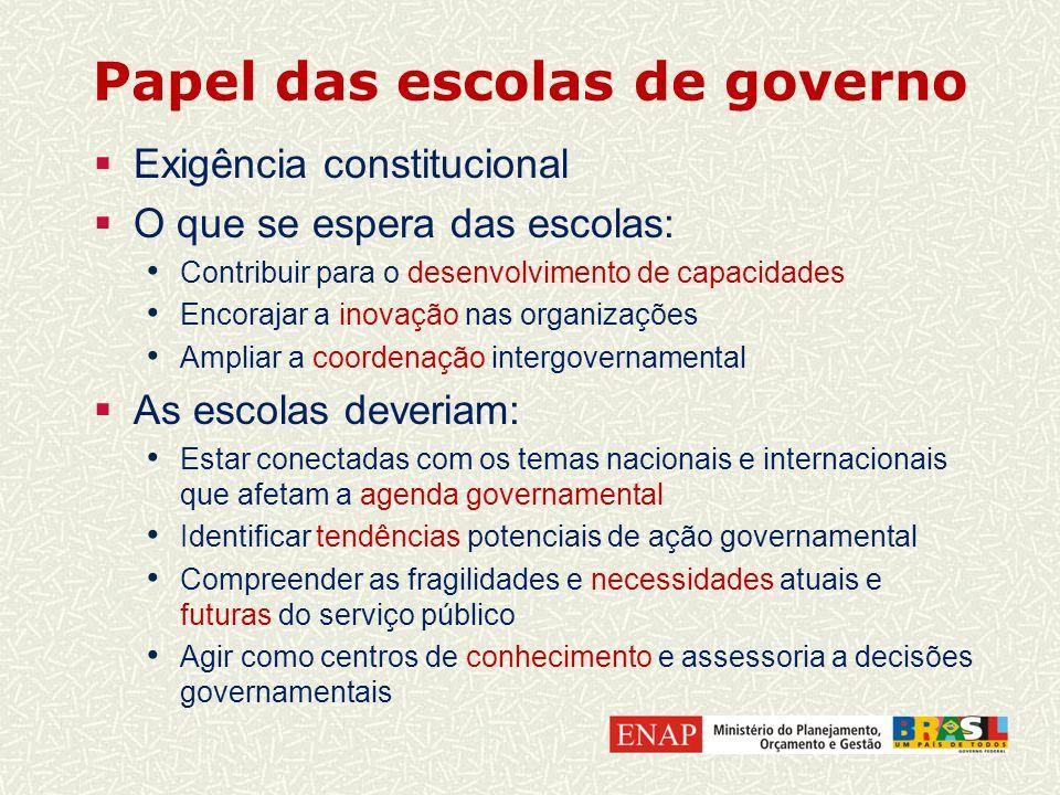 Papel das escolas de governo Exigência constitucional O que se espera das escolas: Contribuir para o desenvolvimento de capacidades Encorajar a inovaç