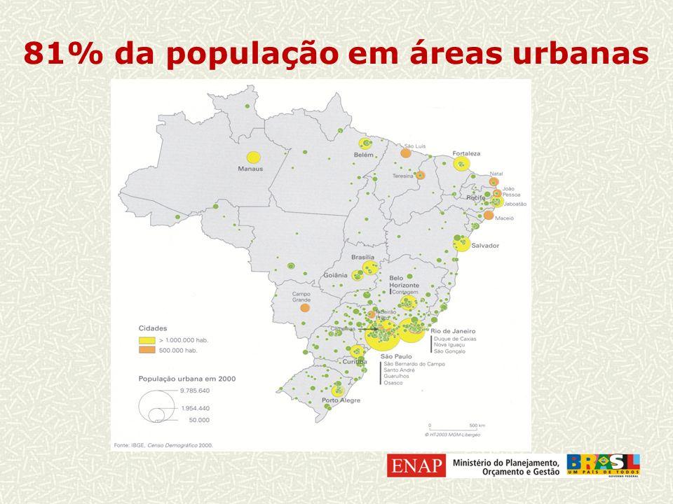 81% da população em áreas urbanas