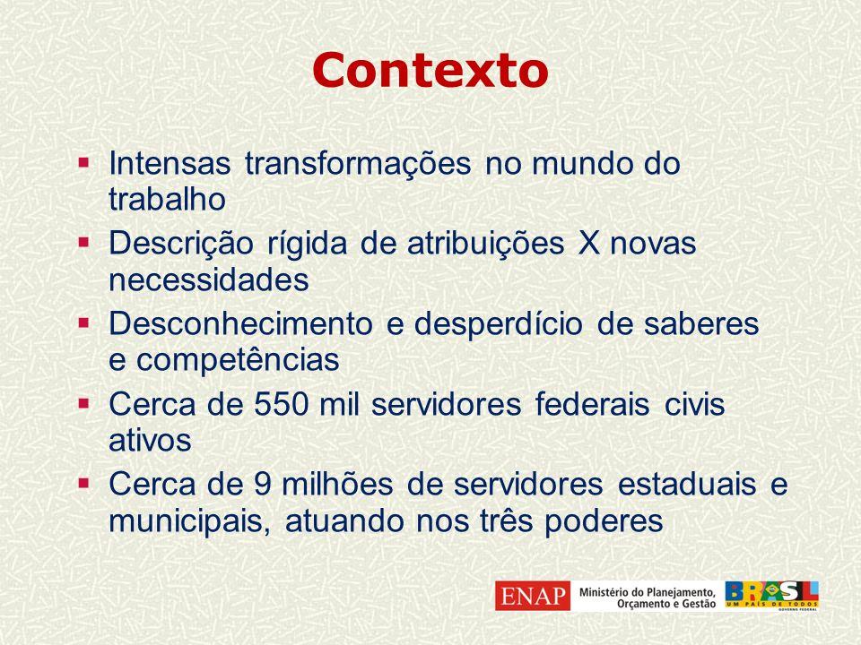Contexto Intensas transformações no mundo do trabalho Descrição rígida de atribuições X novas necessidades Desconhecimento e desperdício de saberes e