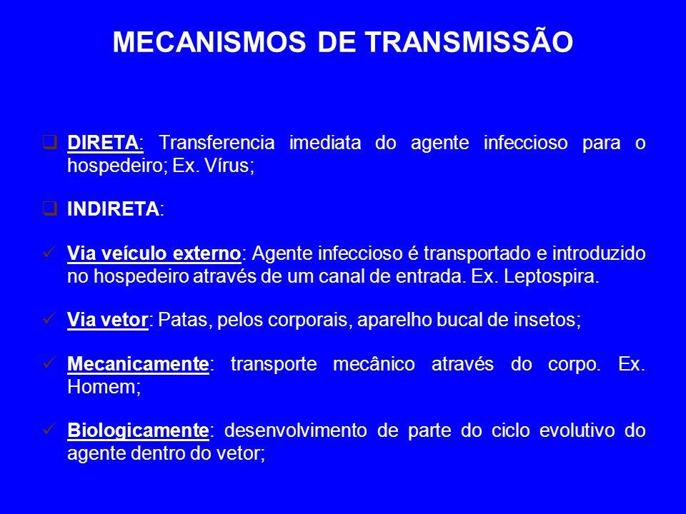 MECANISMOS DE TRANSMISSÃO DIRETA: Transferencia imediata do agente infeccioso para o hospedeiro; Ex.
