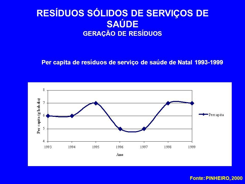 RESÍDUOS SÓLIDOS DE SERVIÇOS DE SAÚDE GERAÇÃO DE RESÍDUOS Fonte: PINHEIRO, 2000 Per capita de resíduos de serviço de saúde de Natal 1993-1999