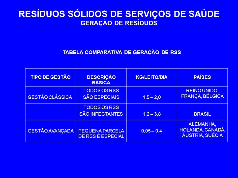 RESÍDUOS SÓLIDOS DE SERVIÇOS DE SAÚDE GERAÇÃO DE RESÍDUOS TIPO DE GESTÃODESCRIÇÃO BÁSICA KG/LEITO/DIAPAÍSES GESTÃO CLÁSSICA TODOS OS RSS SÃO ESPECIAIS1,5 – 2,0 REINO UNIDO, FRANÇA, BÉLGICA TODOS OS RSS SÃO INFECTANTES1,2 – 3,8BRASIL GESTÃO AVANÇADAPEQUENA PARCELA DE RSS É ESPECIAL 0,05 – 0,4 ALEMANHA, HOLANDA, CANADÁ, ÁUSTRIA, SUÉCIA TABELA COMPARATIVA DE GERAÇÃO DE RSS