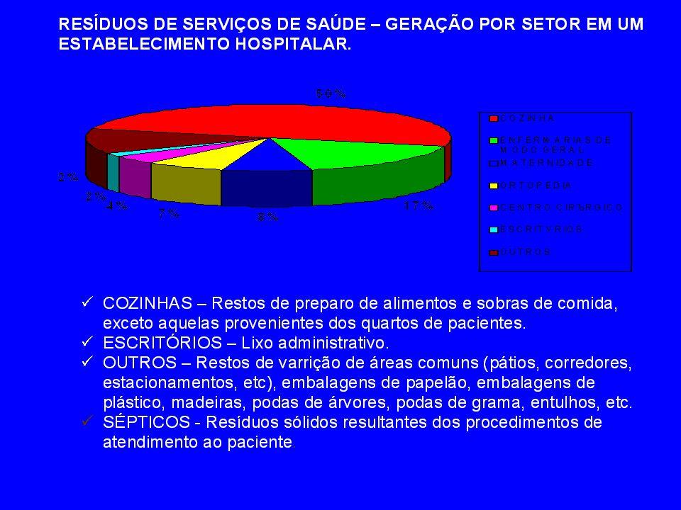 RESÍDUOS SÓLIDOS GERADOS PELOS SERVIÇOS DE SAÚDE CONAMA 05 / 93 283 / 01358/2005 Município 187 / 02 Decreto Lei: 7.168 / 29 de Abril 03 Resolução da ANVISA 033 / 03 306 / 2004 LEGISLAÇÃO