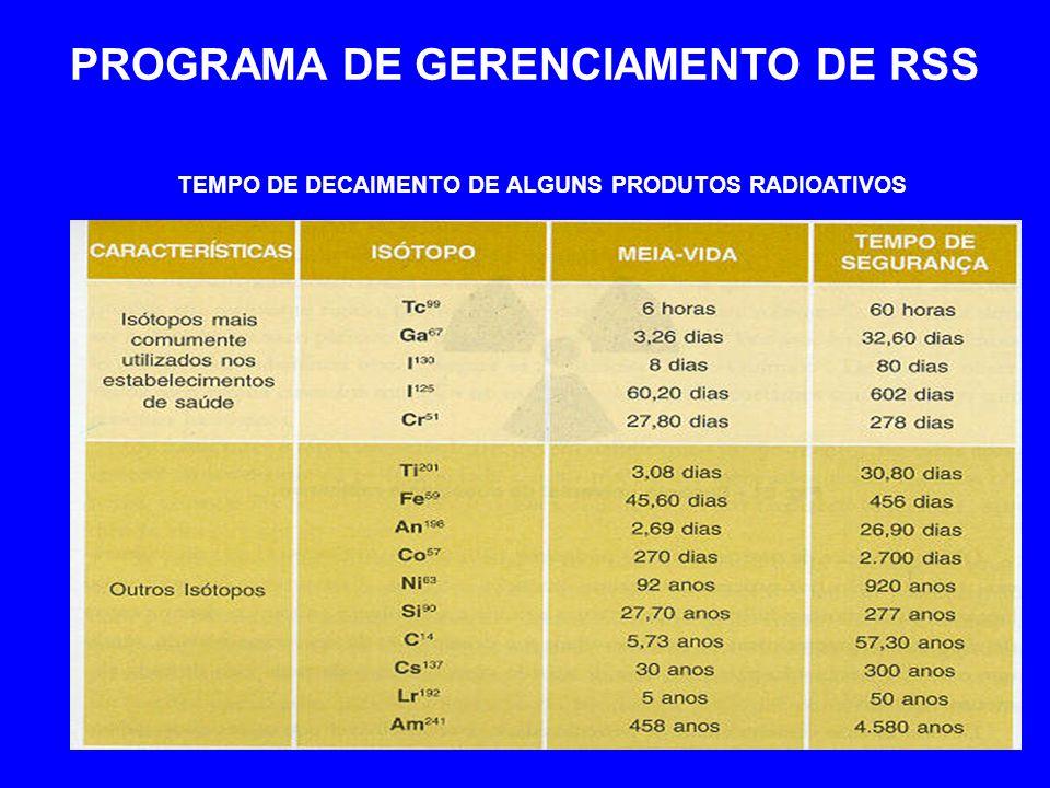 PROGRAMA DE GERENCIAMENTO DE RSS TEMPO DE DECAIMENTO DE ALGUNS PRODUTOS RADIOATIVOS