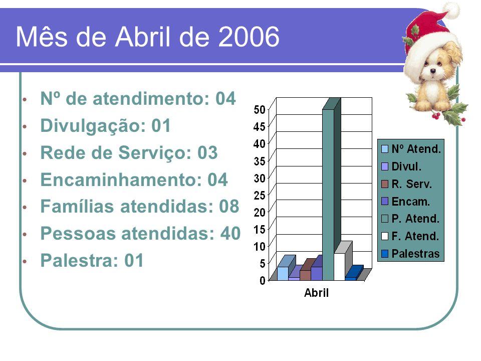 Mês de Abril de 2006 Nº de atendimento: 04 Divulgação: 01 Rede de Serviço: 03 Encaminhamento: 04 Famílias atendidas: 08 Pessoas atendidas: 40 Palestra