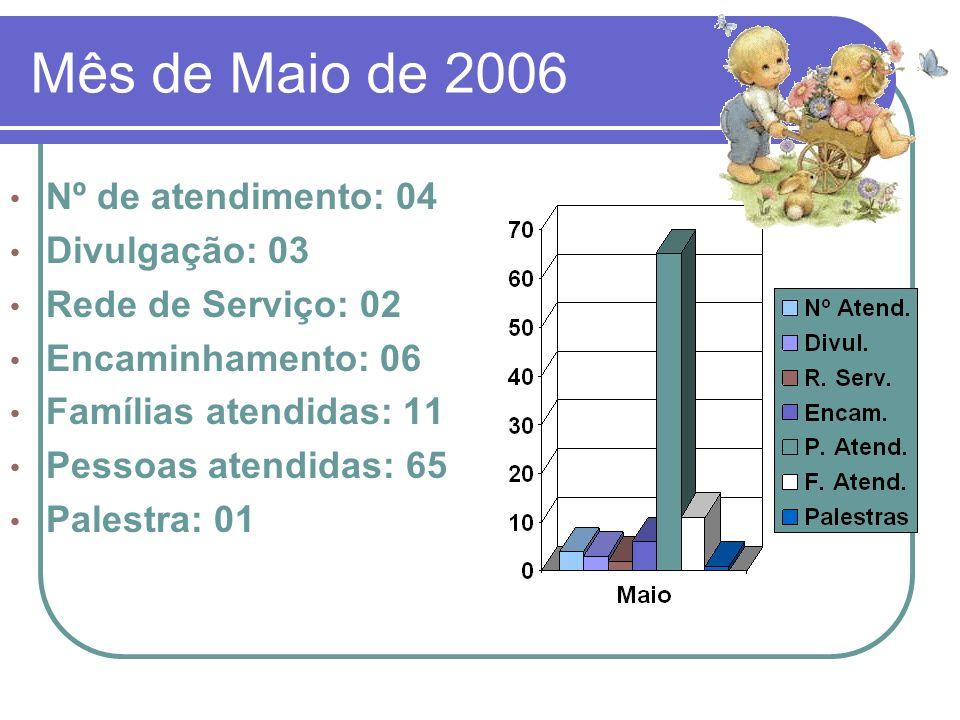 Mês de Maio de 2006 Nº de atendimento: 04 Divulgação: 03 Rede de Serviço: 02 Encaminhamento: 06 Famílias atendidas: 11 Pessoas atendidas: 65 Palestra: