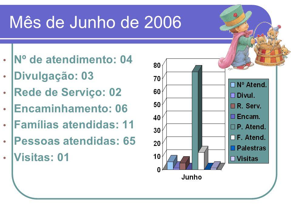 Mês de Junho de 2006 Nº de atendimento: 04 Divulgação: 03 Rede de Serviço: 02 Encaminhamento: 06 Famílias atendidas: 11 Pessoas atendidas: 65 Visitas: