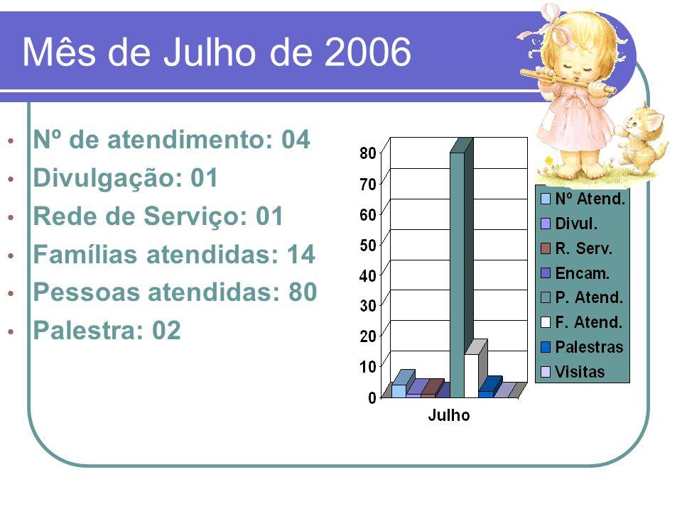 Mês de Julho de 2006 Nº de atendimento: 04 Divulgação: 01 Rede de Serviço: 01 Famílias atendidas: 14 Pessoas atendidas: 80 Palestra: 02