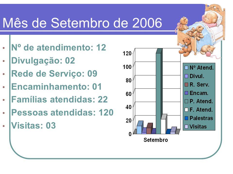 Mês de Setembro de 2006 Nº de atendimento: 12 Divulgação: 02 Rede de Serviço: 09 Encaminhamento: 01 Famílias atendidas: 22 Pessoas atendidas: 120 Visi