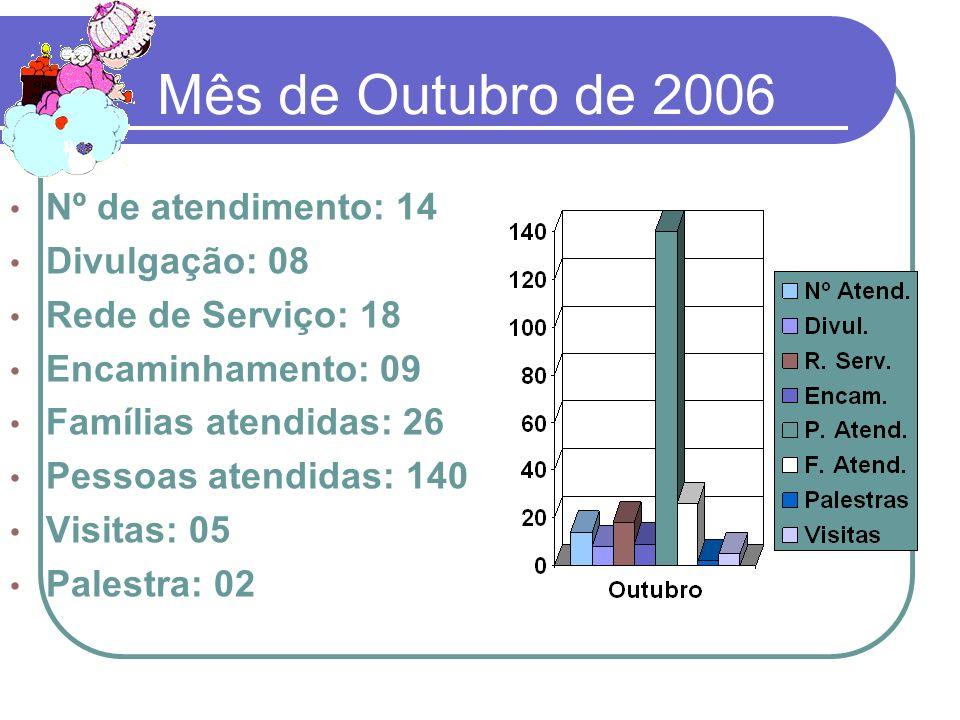 Mês de Outubro de 2006 Nº de atendimento: 14 Divulgação: 08 Rede de Serviço: 18 Encaminhamento: 09 Famílias atendidas: 26 Pessoas atendidas: 140 Visit