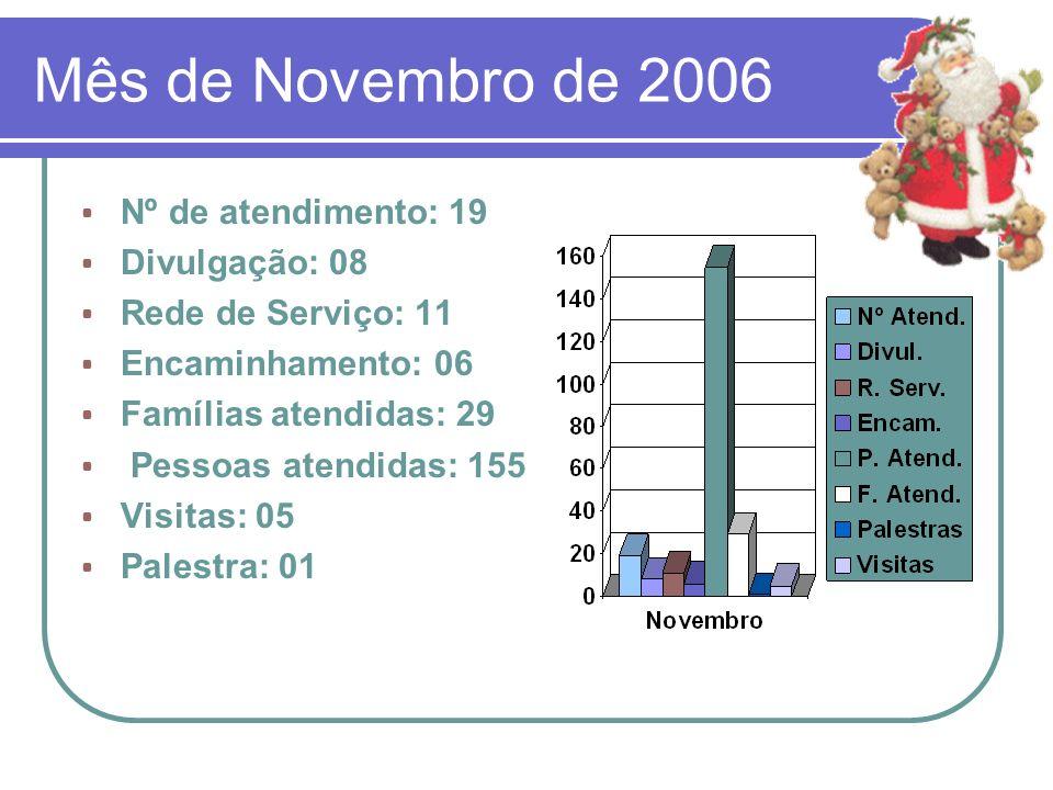 Mês de Novembro de 2006 Nº de atendimento: 19 Divulgação: 08 Rede de Serviço: 11 Encaminhamento: 06 Famílias atendidas: 29 Pessoas atendidas: 155 Visi