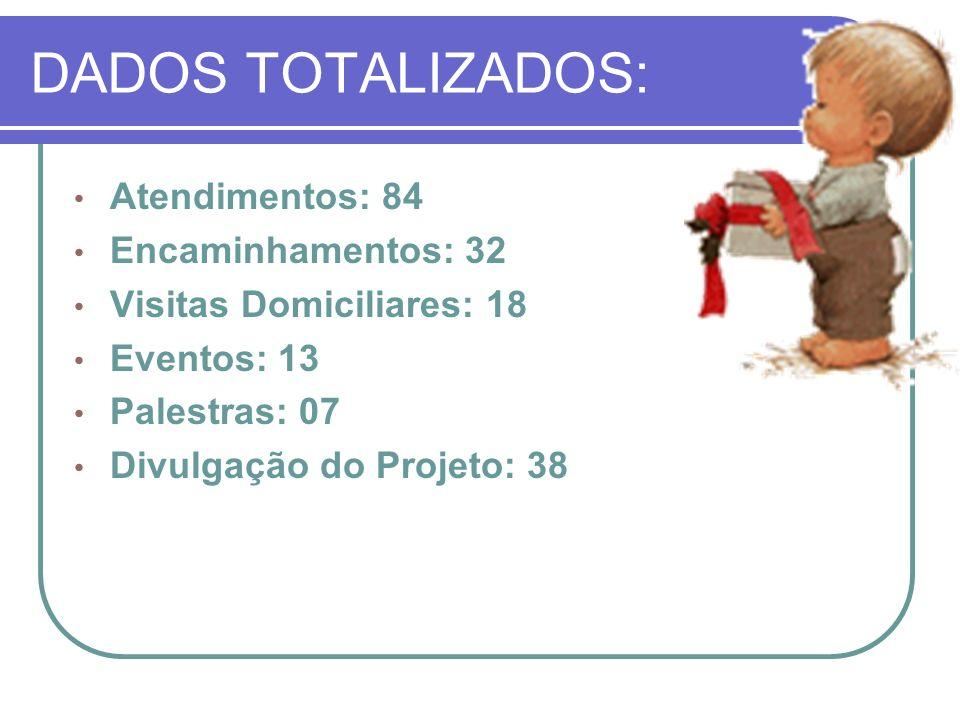 Atendimentos: 84 Encaminhamentos: 32 Visitas Domiciliares: 18 Eventos: 13 Palestras: 07 Divulgação do Projeto: 38 DADOS TOTALIZADOS: