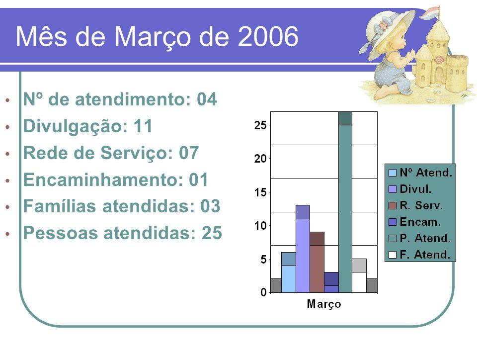 Mês de Março de 2006 Nº de atendimento: 04 Divulgação: 11 Rede de Serviço: 07 Encaminhamento: 01 Famílias atendidas: 03 Pessoas atendidas: 25