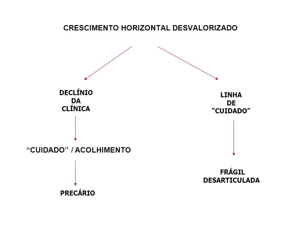 DISCIPLINAS Medicina Fisioterapia Serviço social Nutrição Fisioterapia Reumatologia Cardiologia Psicologia VERTICALVERTICAL HORIZONTAL CASO CLÍNICO Particular / Singular