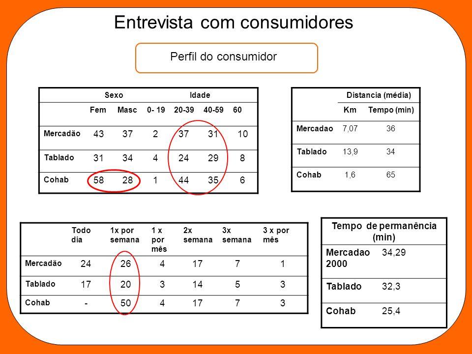 Entrevista com consumidores SexoIdade FemMasc0- 1920-3940-5960 Mercadão 43372 3110 Tablado 3134424298 Cohab 5828144356 Perfil do consumidor Distancia
