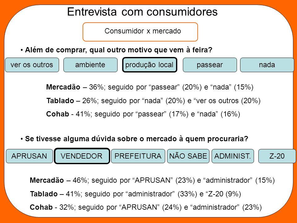 Entrevista com consumidores Consumidor x mercado Além de comprar, qual outro motivo que vem à feira? ver os outrosambienteprodução localpassearnada Me