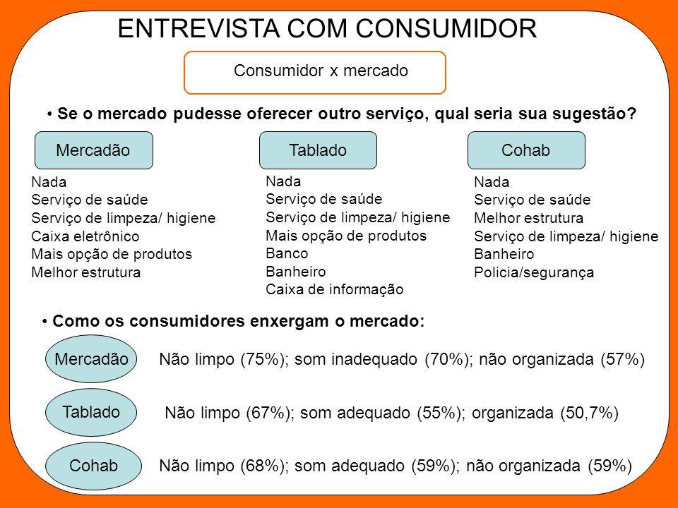 Consumidor x mercado Se o mercado pudesse oferecer outro serviço, qual seria sua sugestão.