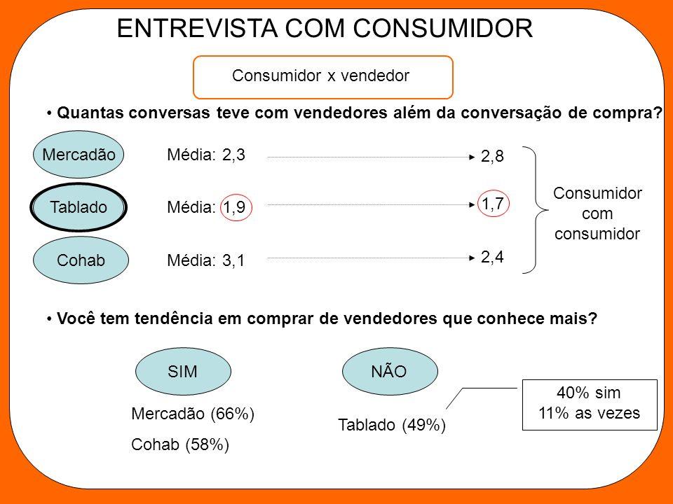 Consumidor x vendedor ENTREVISTA COM CONSUMIDOR Quantas conversas teve com vendedores além da conversação de compra.