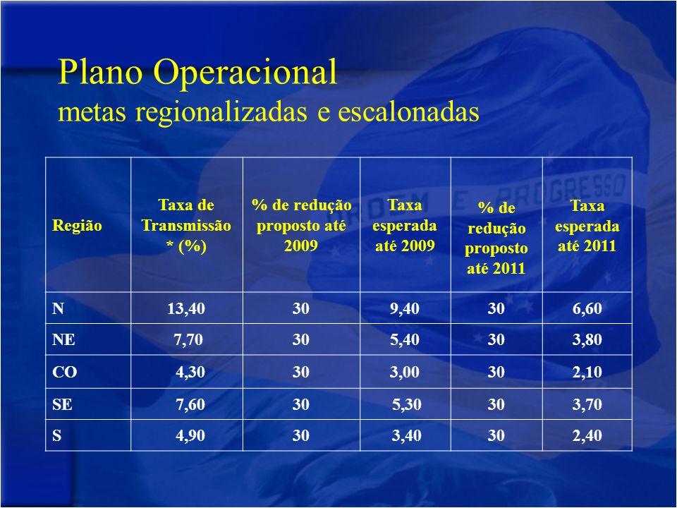 Plano Operacional metas regionalizadas e escalonadas Região Taxa de Transmissão * (%) % de redução proposto até 2009 Taxa esperada até 2009 % de redução proposto até 2011 Taxa esperada até 2011 N13,40309,40306,60 NE 7,70305,40303,80 CO 4,30303,00302,10 SE 7,6030 5,30303,70 S 4,9030 3,40302,40