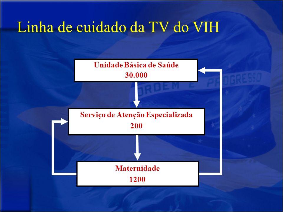 Linha de cuidado da TV do VIH Unidade Básica de Saúde 30.000 Serviço de Atenção Especializada 200 Maternidade 1200