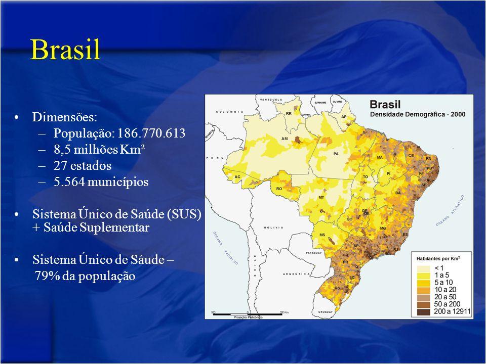 Brasil Dimensões: –População: 186.770.613 –8,5 milhões Km² –27 estados –5.564 municípios Sistema Único de Saúde (SUS) + Saúde Suplementar Sistema Único de Sáude – 79% da população